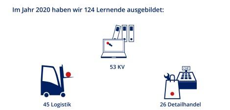 Debrunner Koenig Gruppe Lernende