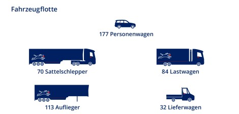 Debrunner Koenig Gruppe Fahrzeuge